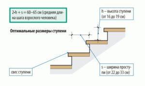 Оптимальные размеры лестницы в частном доме
