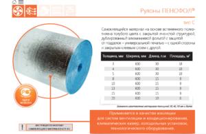 Фольгированный пенофол: характеристики и применение