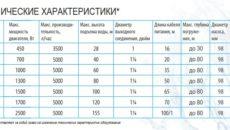 Виды насосов Belamos и их технические характеристики