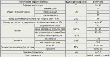 Гипсовая штукатурка Knauf: характеристики и применение