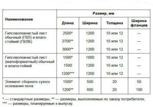 Влагостойкие ГВЛ: характеристики и размеры