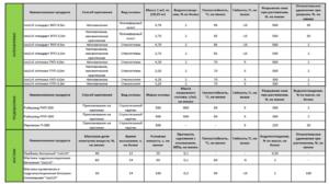 Гидроизоляция ТехноНИКОЛЬ: виды материала и их технические характеристики