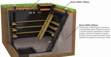 Тонкости процесса проектирования и возведения погреба