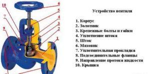 Особенности вентилей: классификация и назначение