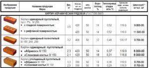 Характеристика и применение кирпича марки М-150