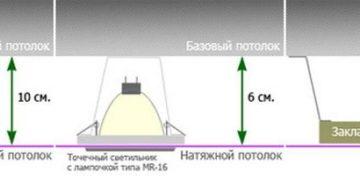 На сколько сантиметров опускается потолок при установке натяжного полотна?