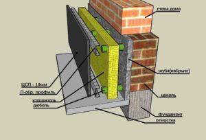 Тонкости процесса утепления цоколя фундамента снаружи