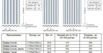 Размеры листа шифера и полезная площадь