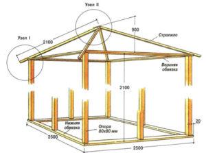 Садовые беседки: виды и пошаговая инструкция изготовления
