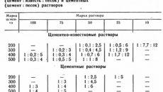 Цементно-известковый раствор: пропорции и характеристики марок