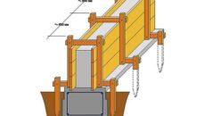 Устройство и установка опалубки для ленточного фундамента