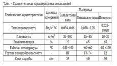 Звукоизоляционная вата: технические характеристики материалов