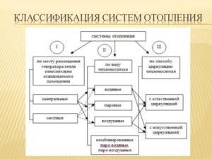 Центральное отопление: классификация систем и их установка