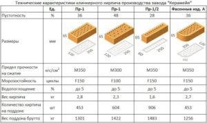 Размеры и особенности красного кирпича